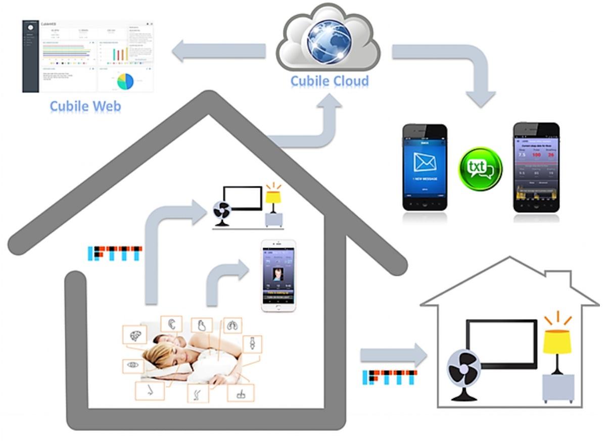 Cubilo smart home