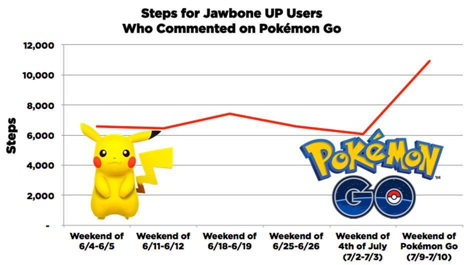 Od premiery Pokemon Go nastąpił wzmożony ruch aktywności. Wykres od Jawbone (producenta bransoletek fitness)