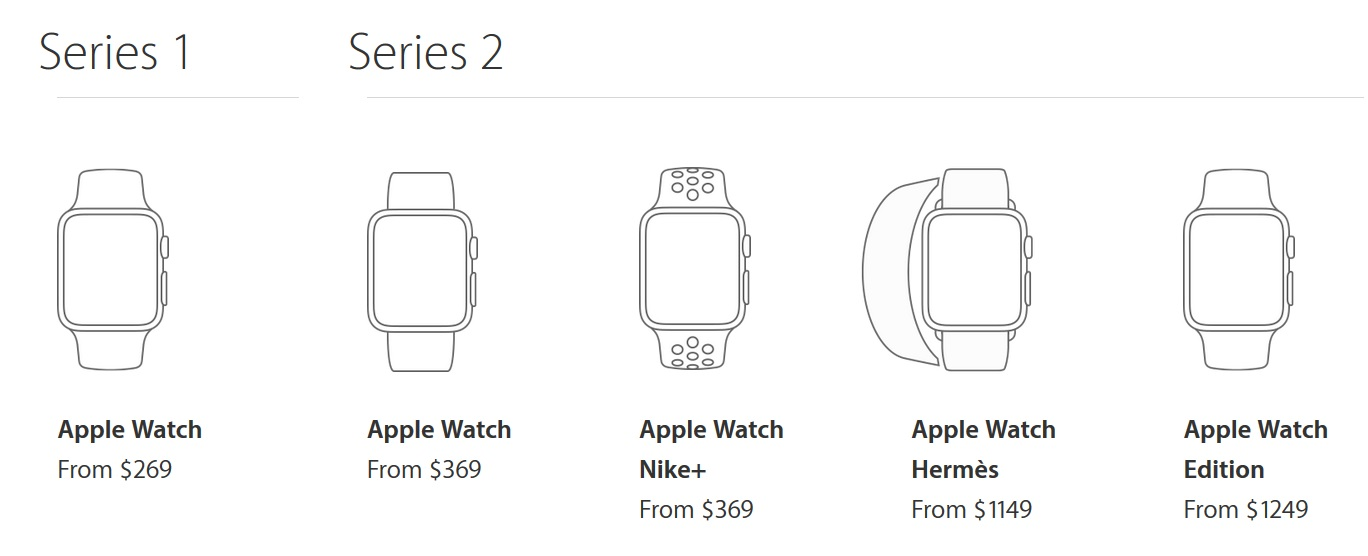 Apple Watch 2 vs Apple Watch cennik