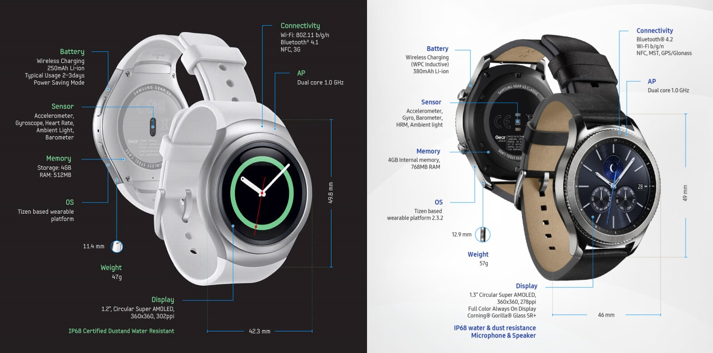 Samsung Gear S3 vs Gear S2