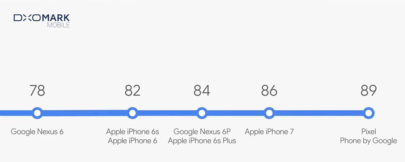 Google Pixel DXOMark Mobile