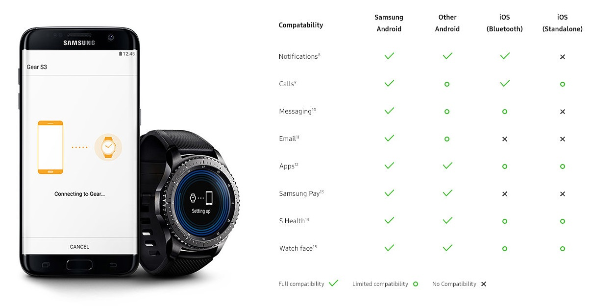 Gear S3 iPhone